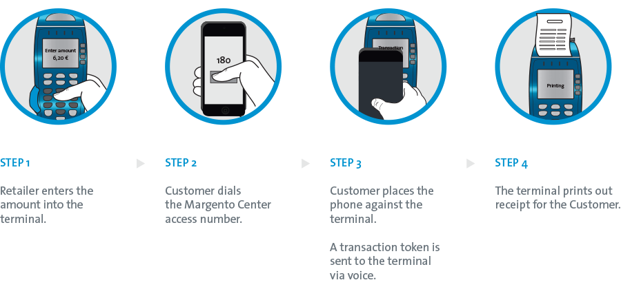Margento Mobile Payment Scenario