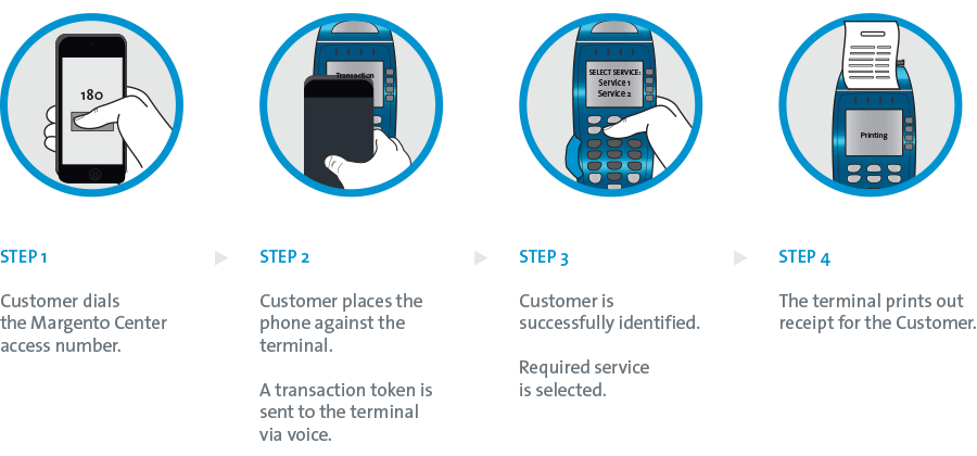 TRANSACTION PROCEDURE - Feature phone & Terminal